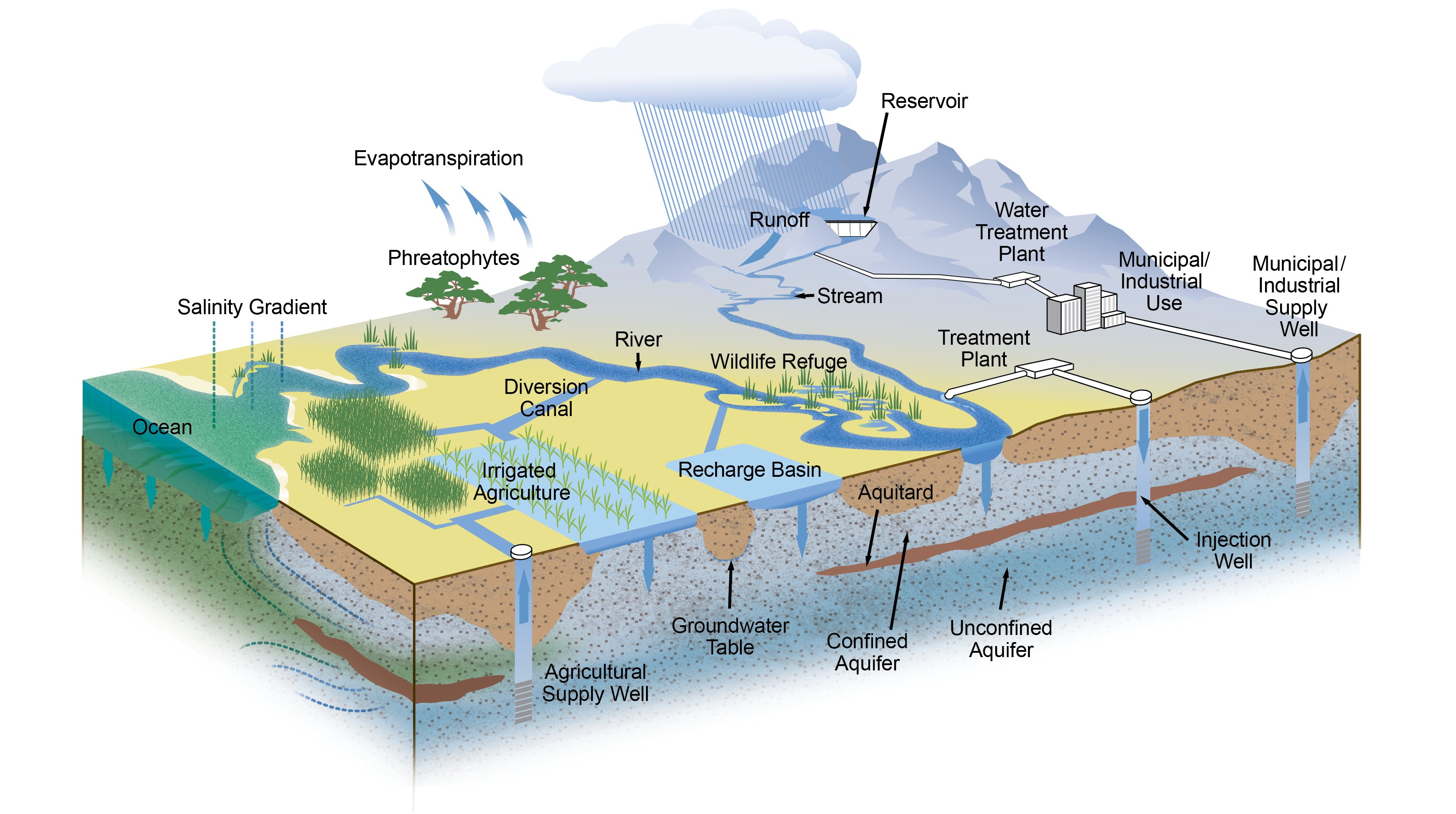 conceptual water modeling system (contact 916-653-7807 for additional information)