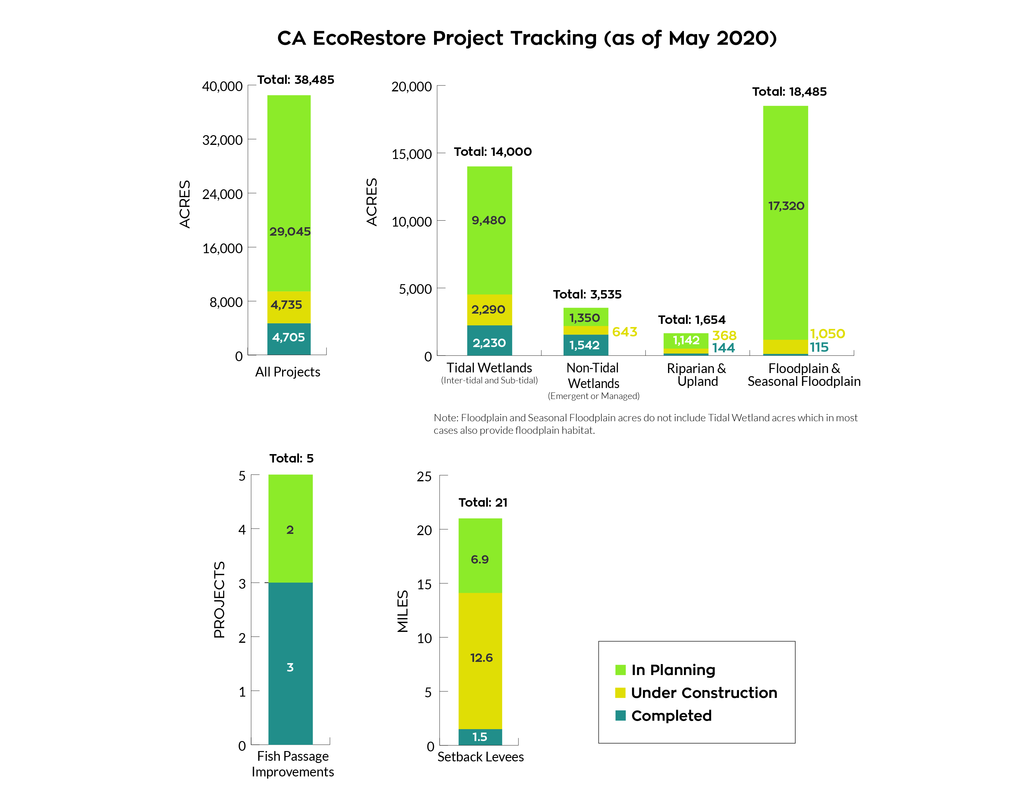 California EcoRestore Project Tracking. All projects total 38,485 acres, Tidal Wetlands total 14,000 acres, riparian and upland total 1,654 acres, floodplain and seasonal flooding total 18,485 acres.