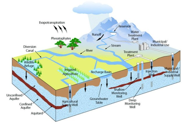 Image showing the hydrologic cycle. Contact DWR if you need more information about this image.