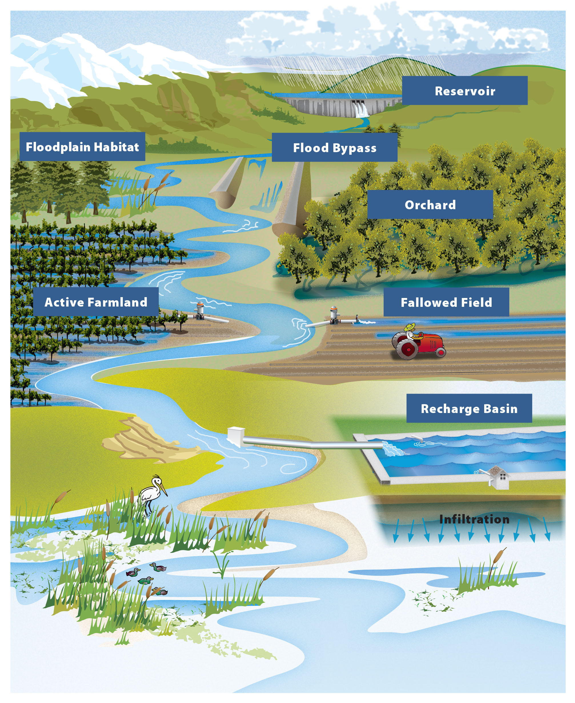 Flood-MAR Watershed Schematic Overview