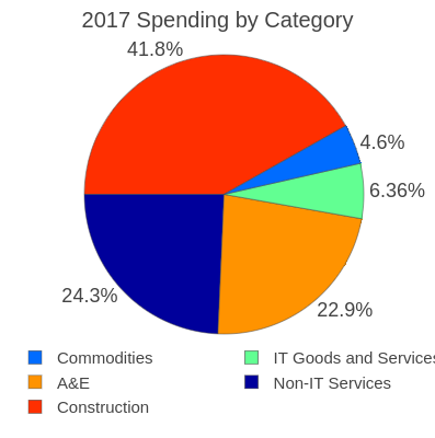 2017 Spending by Category