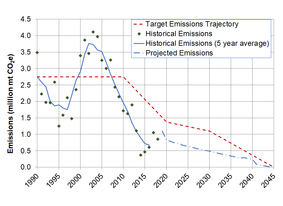 DWR's Greenhouse gas emissions reduction plan. Graph shows historic, current and future emissions beginning at 1985 to 2050. Contact climatechange@water.ca.gov for more information.
