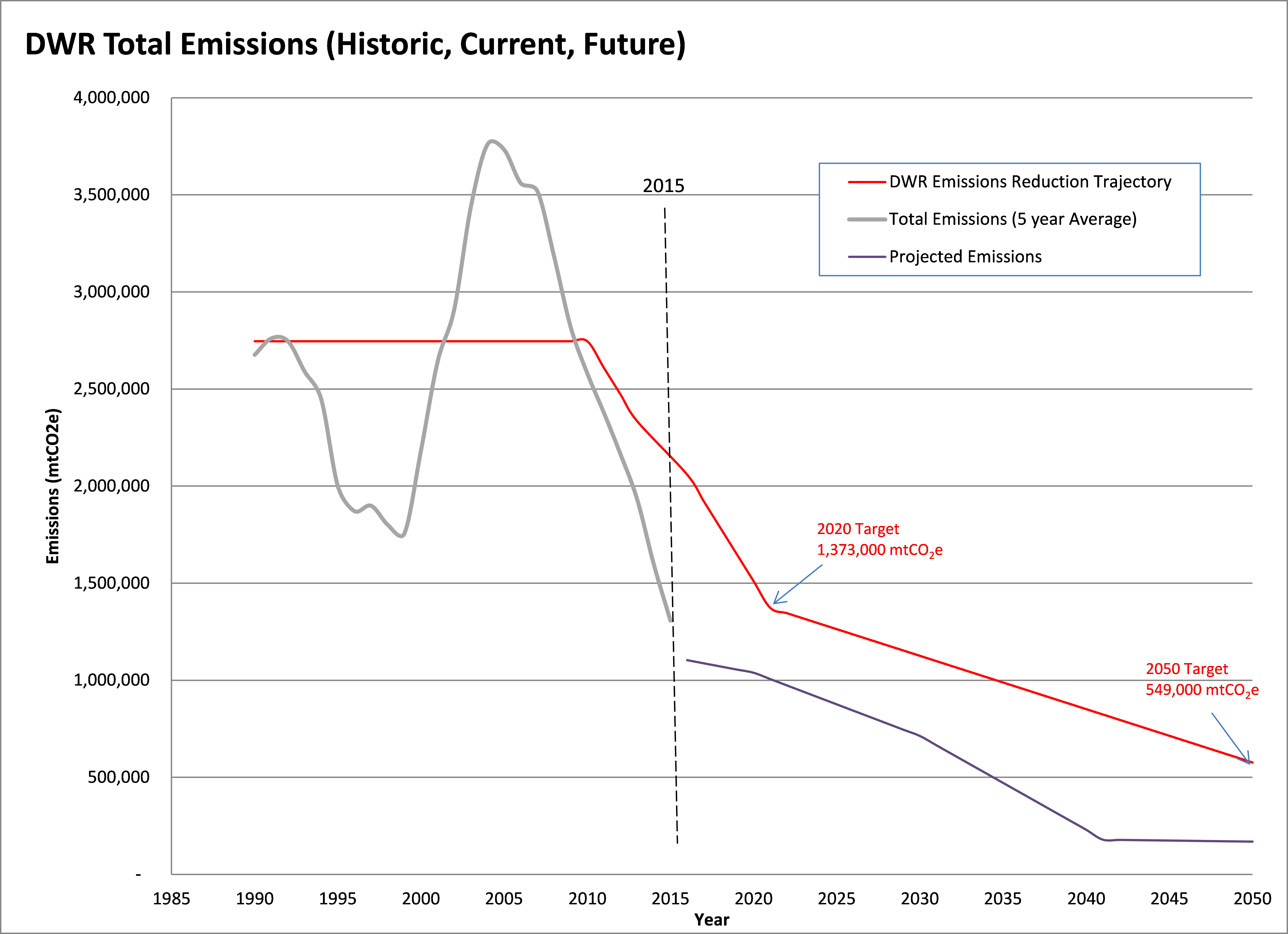 Greenhouse Gas Emissions Reduction Plan