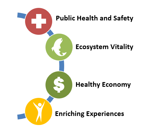 Image with the Water Plan's four societal values. Public Health and Safety, Ecosystem Vitality, Healthy Economy, Enriching Experiences.