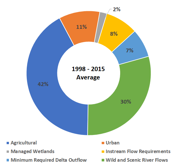 California Water Uses (1998-2005 Average)