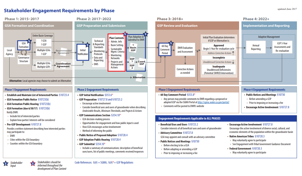 SGMA Guidance - Stakeholder Engagement Requirements by Phase